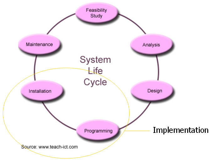 The Seven Phases of the System-Development Life Cycle